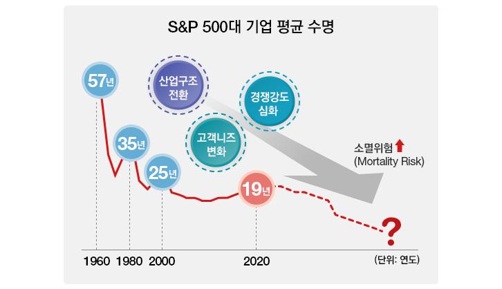 s&p 500대 기업 평균 수명 1960년 57년 1980년 35년 2000년 25년 2020년 19년 산업구조전환 고객니즈변화 경쟁강도심화 소멸위험증가