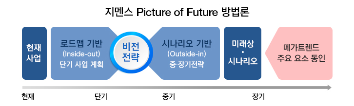 지멘스 picture of future 방법론. 현재 - 현재 사업, 현재~단기 - 로드맴 기반 (Inside-out) 단기사업계획, 단기~중구 - 비전전략, 시나리오 기반 (Outside_In) 중, 장기전략, ~장기 - 미래상, 시나리오, 장기~ - 메가트렌드 주요 요소 동인.