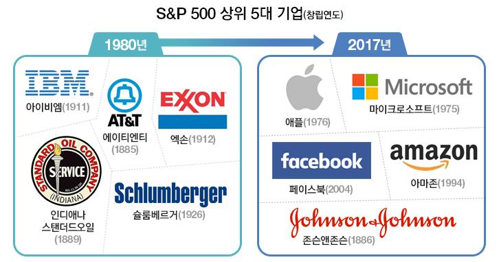 s&p 500 상위 5대 기업 1980년대 ibm,at&t,exon,인디애나 스탠더드오일,슐룸베르거 2017년 애플,마이크로소프트,페이스북,아마존,존슨앤존슨